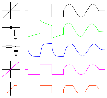 353px-Distorted_waveforms_square_sine.svg